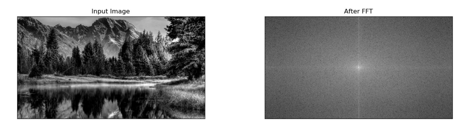 Edge detection in images using Fourier Transform - An Average Joe