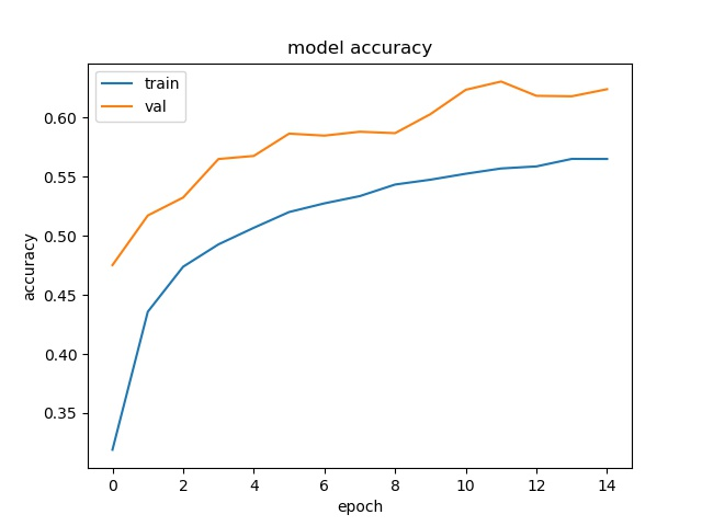 Using Keras and CNN Model to classify CIFAR-10 dataset - An Average Joe