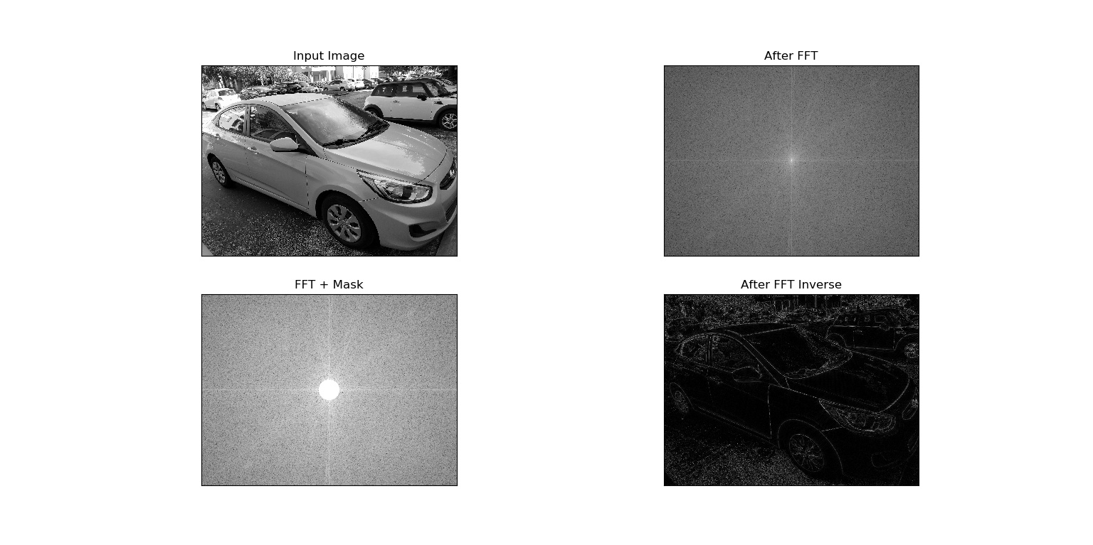 Edge detection in images using Fourier Transform - An